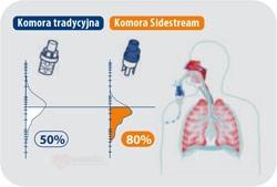 Nebulizator Sidestream do Mr HIPPO
