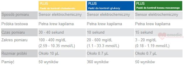BeneCheck Plus - tabela techniczna