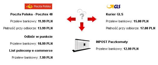 emedic.pl - dostawy